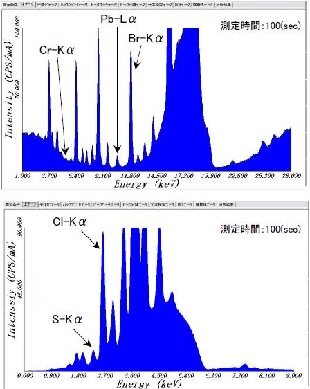 新型固形燃料RPFの分析波形