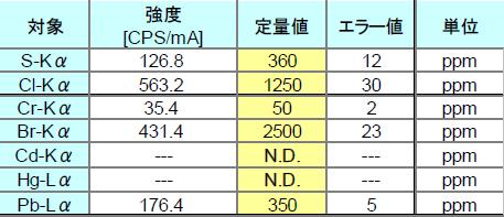新型固形燃料RPFの測定結果