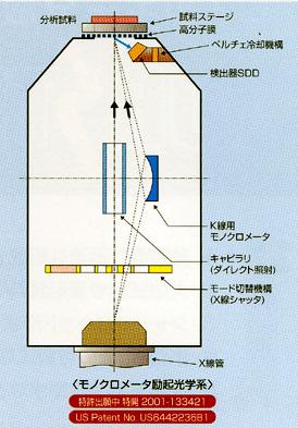 モノクロメーター励起光学系