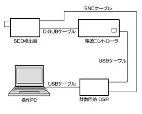 SDD構成画像